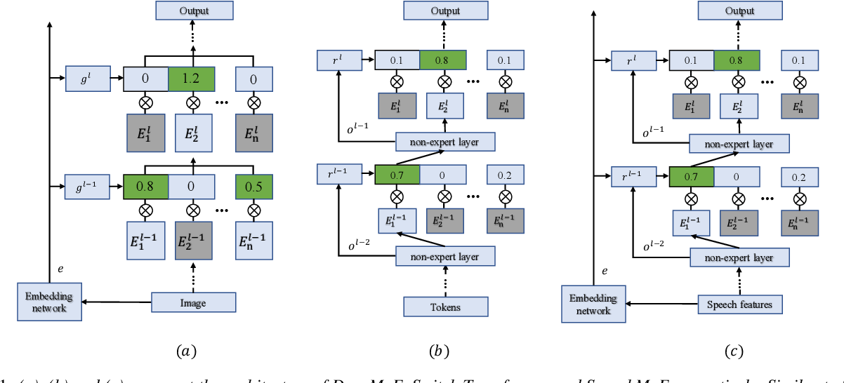 Figure 1 for SpeechMoE: Scaling to Large Acoustic Models with Dynamic Routing Mixture of Experts