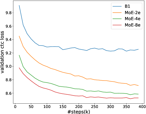 Figure 3 for SpeechMoE: Scaling to Large Acoustic Models with Dynamic Routing Mixture of Experts