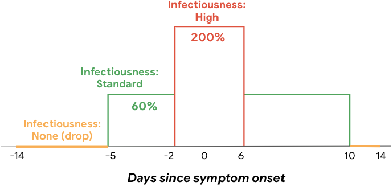 Figure 2 for Risk score learning for COVID-19 contact tracing apps