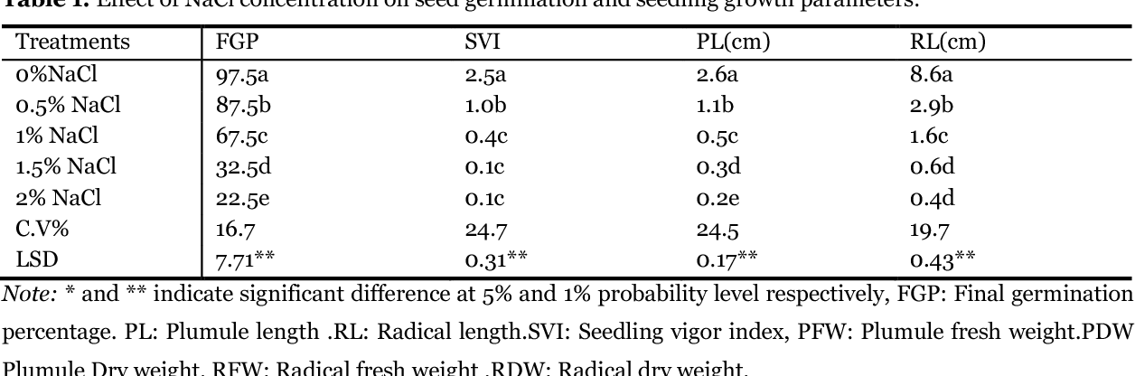 Table 1 From Response Of Maize Zea Mays L To Sodium Chloride