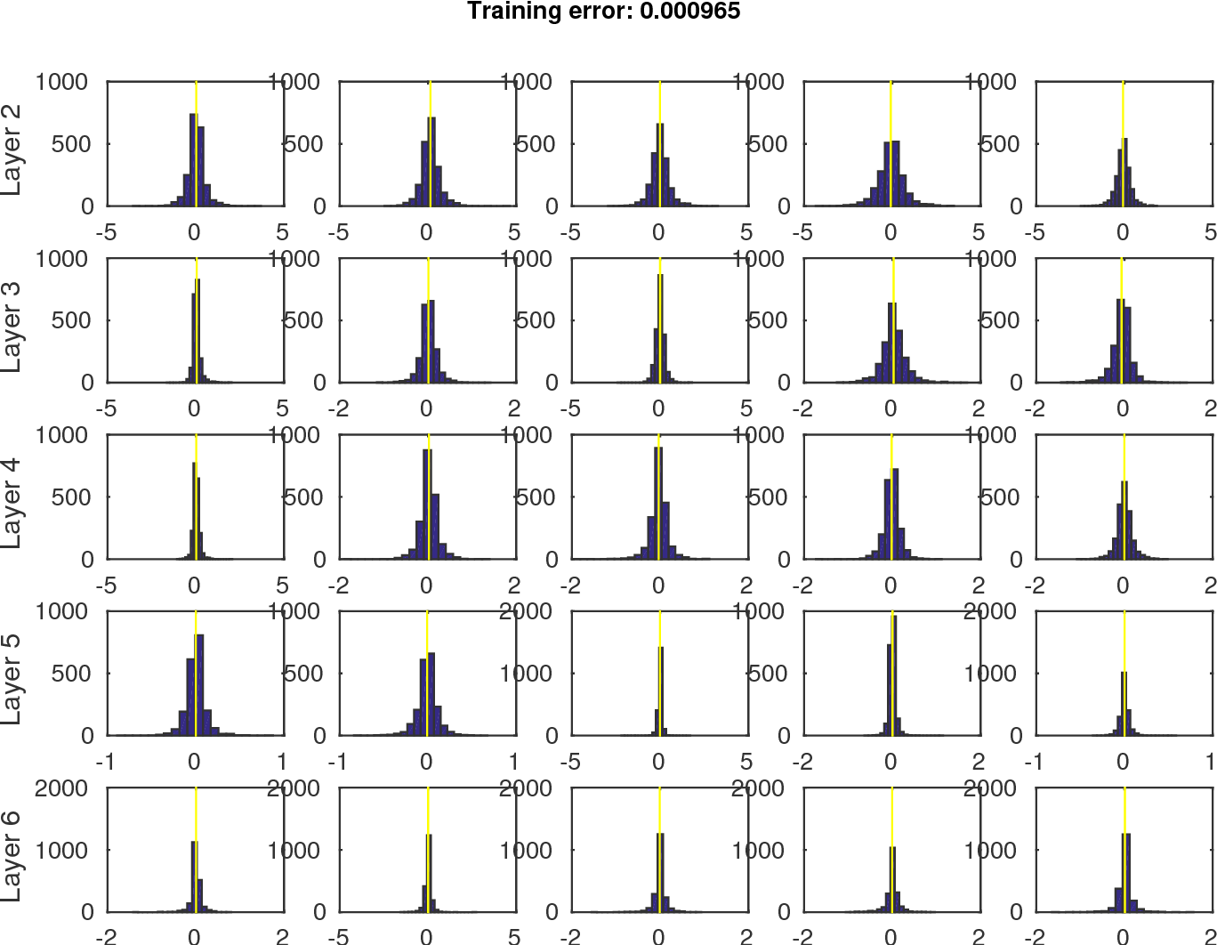 Figure 1 for Theory of Deep Learning IIb: Optimization Properties of SGD