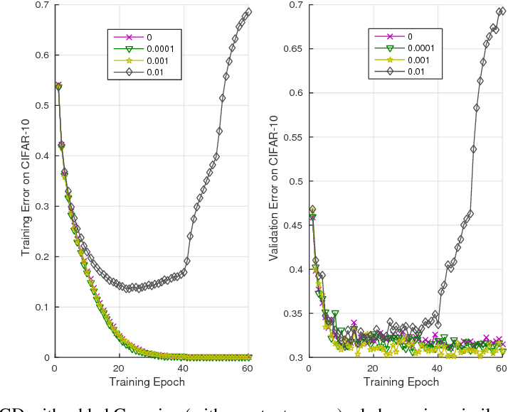 Figure 3 for Theory of Deep Learning IIb: Optimization Properties of SGD