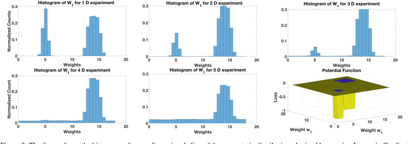 Figure 4 for Theory of Deep Learning IIb: Optimization Properties of SGD
