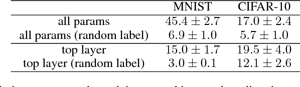 Figure 2 for Theory of Deep Learning IIb: Optimization Properties of SGD