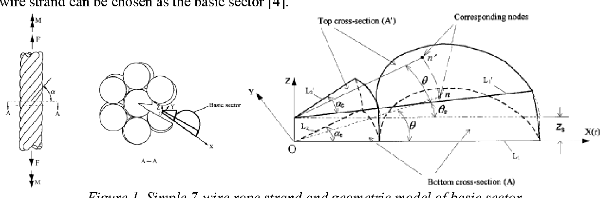 Modelling and Analysis of Axial Loaded Wire Rope Strand Using the ...