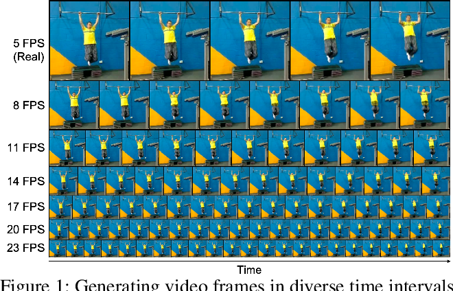 Figure 1 for Vid-ODE: Continuous-Time Video Generation with Neural Ordinary Differential Equation