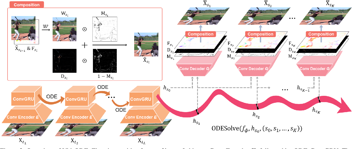 Figure 2 for Vid-ODE: Continuous-Time Video Generation with Neural Ordinary Differential Equation