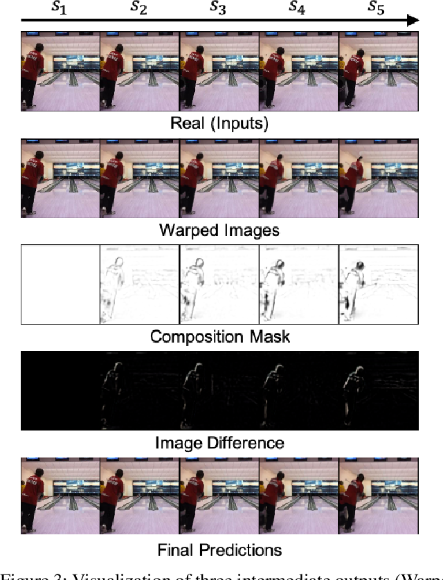 Figure 4 for Vid-ODE: Continuous-Time Video Generation with Neural Ordinary Differential Equation