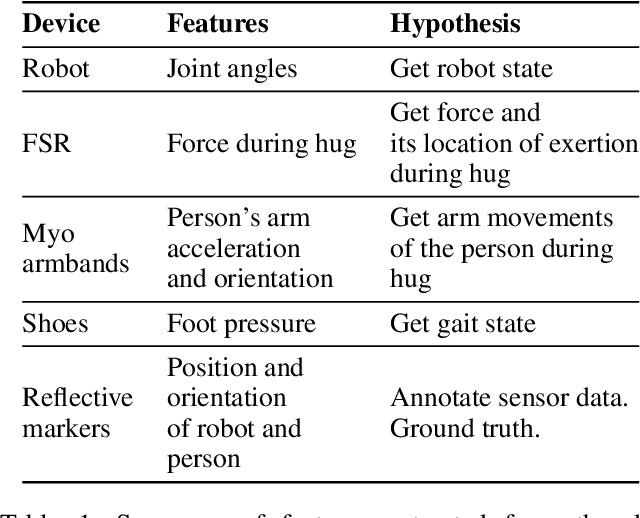 Figure 2 for Multimodal Dataset of Human-Robot Hugging Interaction