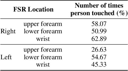 Figure 4 for Multimodal Dataset of Human-Robot Hugging Interaction
