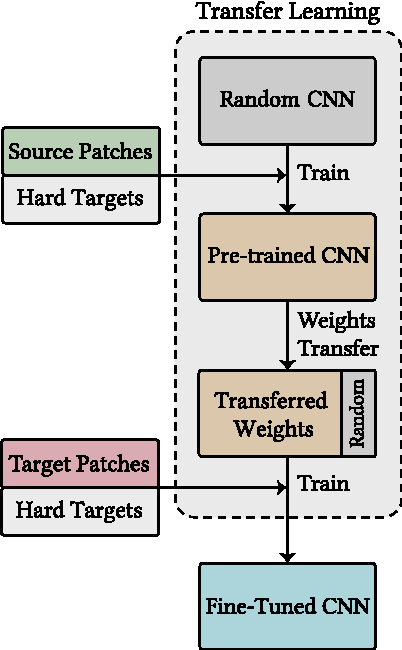 Figure 3 for Multi-source Transfer Learning with Convolutional Neural Networks for Lung Pattern Analysis