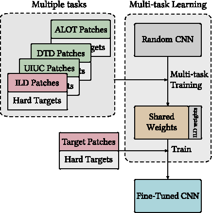 Figure 4 for Multi-source Transfer Learning with Convolutional Neural Networks for Lung Pattern Analysis