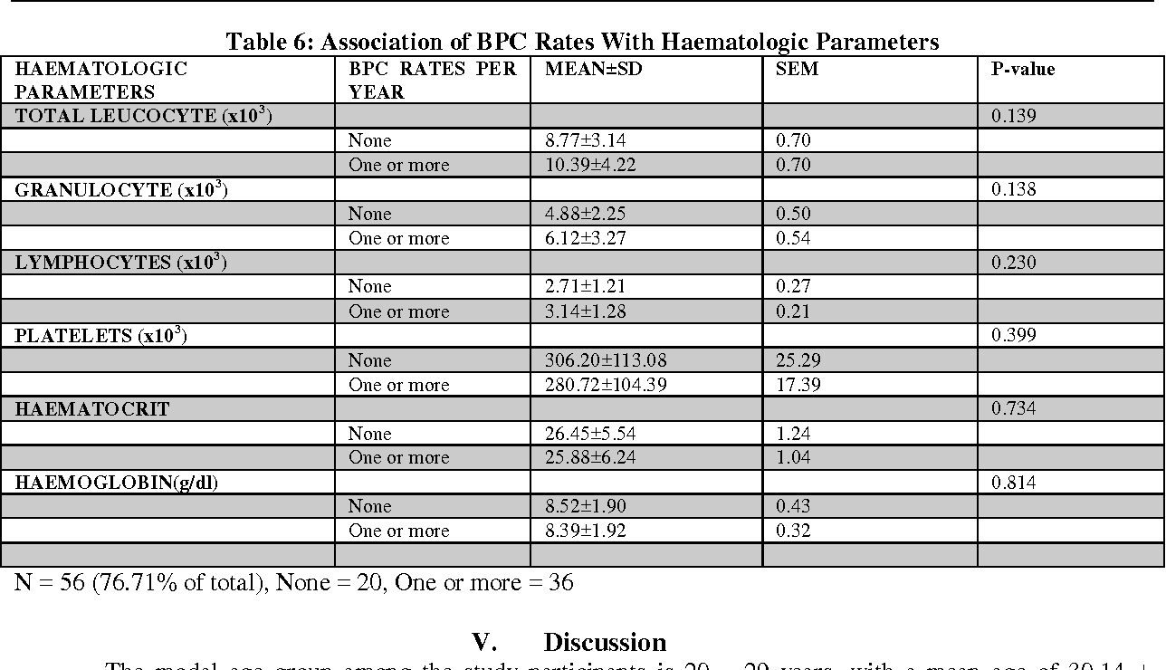 Table 6 from One Year Retrospective Review of Bone Pain