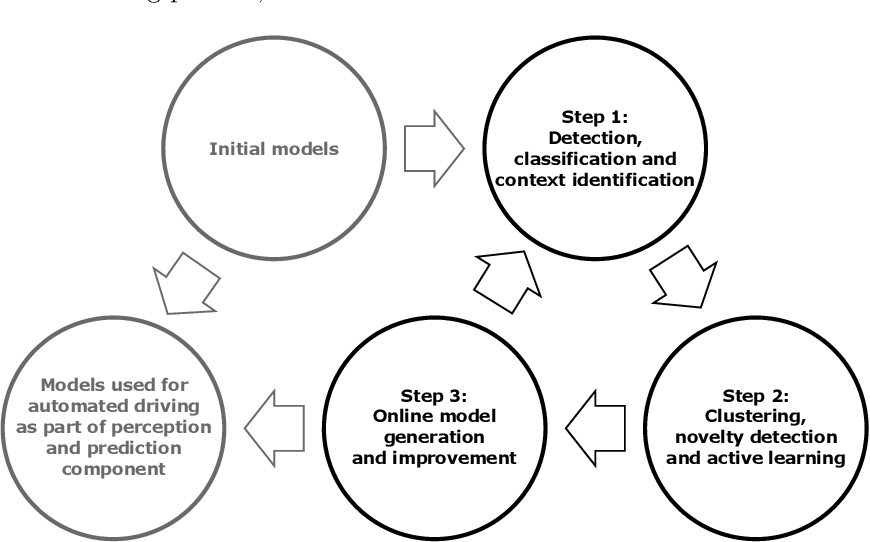 Figure 1 for Highly Automated Learning for Improved Active Safety of Vulnerable Road Users