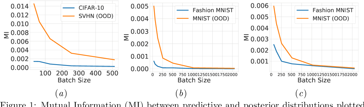 Figure 1 for On Batch Normalisation for Approximate Bayesian Inference