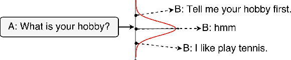 Figure 1 for Learning Discourse-level Diversity for Neural Dialog Models using Conditional Variational Autoencoders
