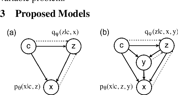 Figure 3 for Learning Discourse-level Diversity for Neural Dialog Models using Conditional Variational Autoencoders