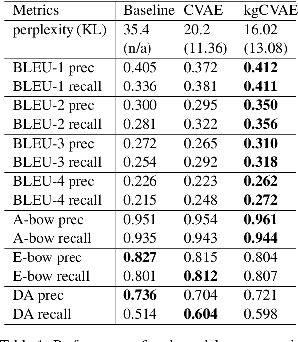 Figure 2 for Learning Discourse-level Diversity for Neural Dialog Models using Conditional Variational Autoencoders