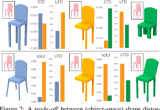 Figure 3 for DR-KFD: A Differentiable Visual Metric for 3D Shape Reconstruction