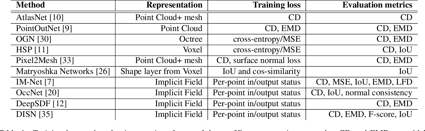 Figure 2 for DR-KFD: A Differentiable Visual Metric for 3D Shape Reconstruction