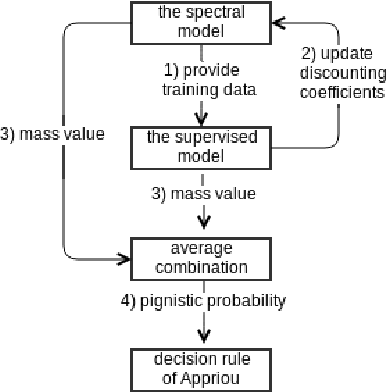 Figure 1 for An automatic water detection approach based on Dempster-Shafer theory for multi spectral images