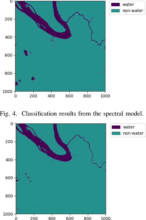 Figure 3 for An automatic water detection approach based on Dempster-Shafer theory for multi spectral images
