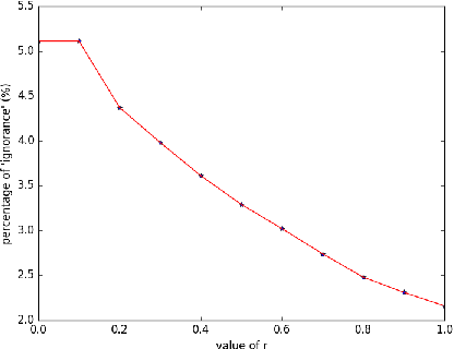 Figure 4 for An automatic water detection approach based on Dempster-Shafer theory for multi spectral images