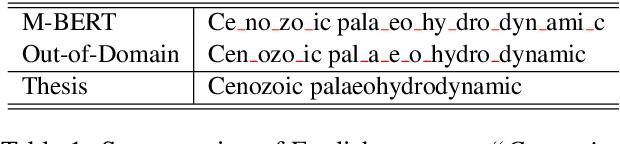 Figure 1 for Bridging Subword Gaps in Pretrain-Finetune Paradigm for Natural Language Generation