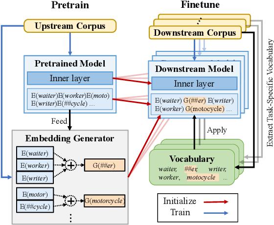 Figure 2 for Bridging Subword Gaps in Pretrain-Finetune Paradigm for Natural Language Generation
