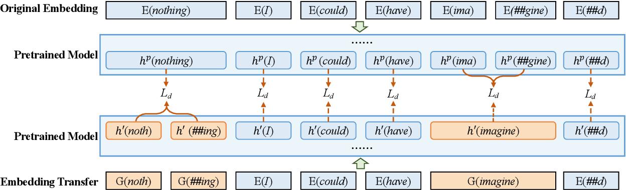 Figure 3 for Bridging Subword Gaps in Pretrain-Finetune Paradigm for Natural Language Generation