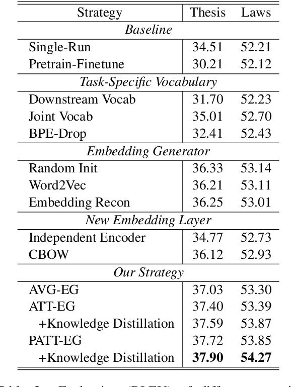 Figure 4 for Bridging Subword Gaps in Pretrain-Finetune Paradigm for Natural Language Generation