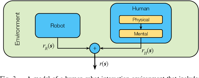 Figure 3 for Assistive Gym: A Physics Simulation Framework for Assistive Robotics