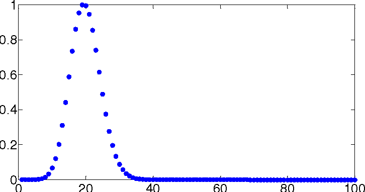 Figure 2 for Agglomerative clustering and collectiveness measure via exponent generating function