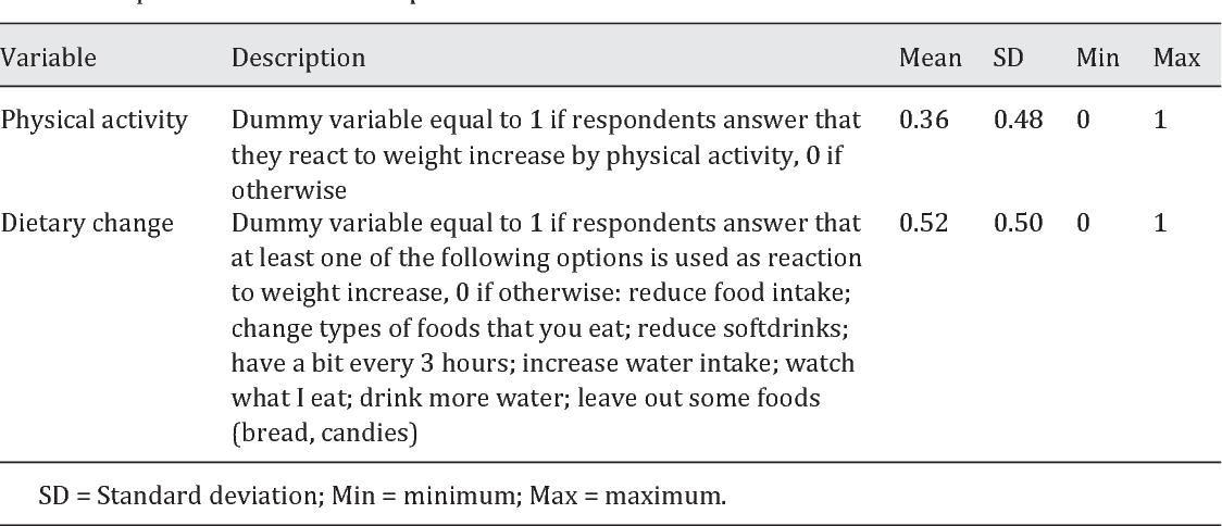 Table 1. Dependent variable description
