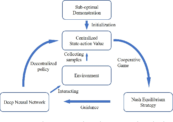 Figure 1 for Cooperative Multi-Agent Policy Gradients with Sub-optimal Demonstration