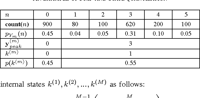 TABLE I AN EXAMPLE OF PMF AND STATE QUANTIZATION