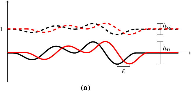 Figure 3 for A Transportation $L^p$ Distance for Signal Analysis