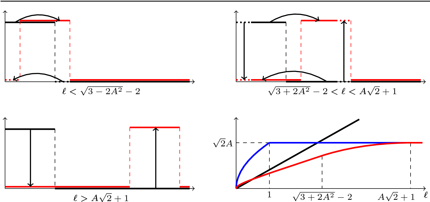 Figure 4 for A Transportation $L^p$ Distance for Signal Analysis