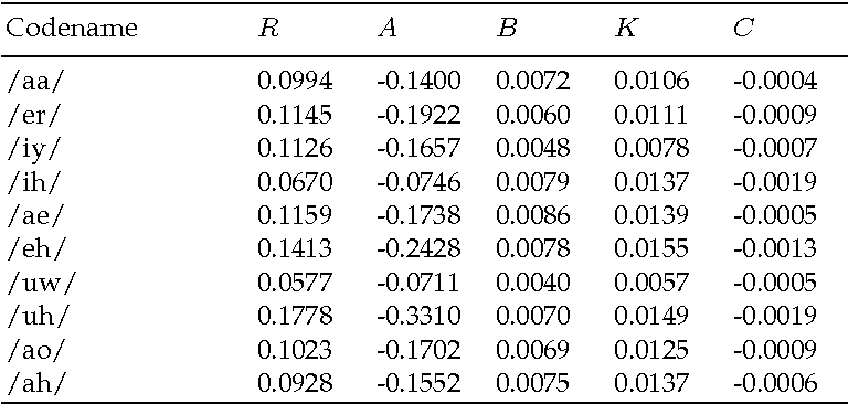 Table 2. Vocal fold model parameters obtained from fitting the model to the estimated vocal fold signals un.