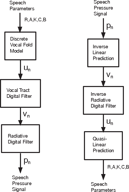 Fig. 2. (Left) Typical arrangement of forward signal processing when the model is used for speech synthesis applications, (Right) Similarly for parameter identification (analysis) applications.
