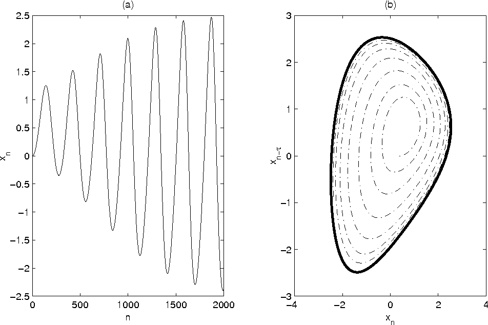 Fig. 4. Typical vocal fold model behaviour with R = 0.001, A = −0.007, B = 0.00025, K = 0.00026 and C = 0.00024. (a) Time series xn, (b) Two-dimensional embedding of xn with embedding delay τ = 60. Thick black line is the limit cycle.