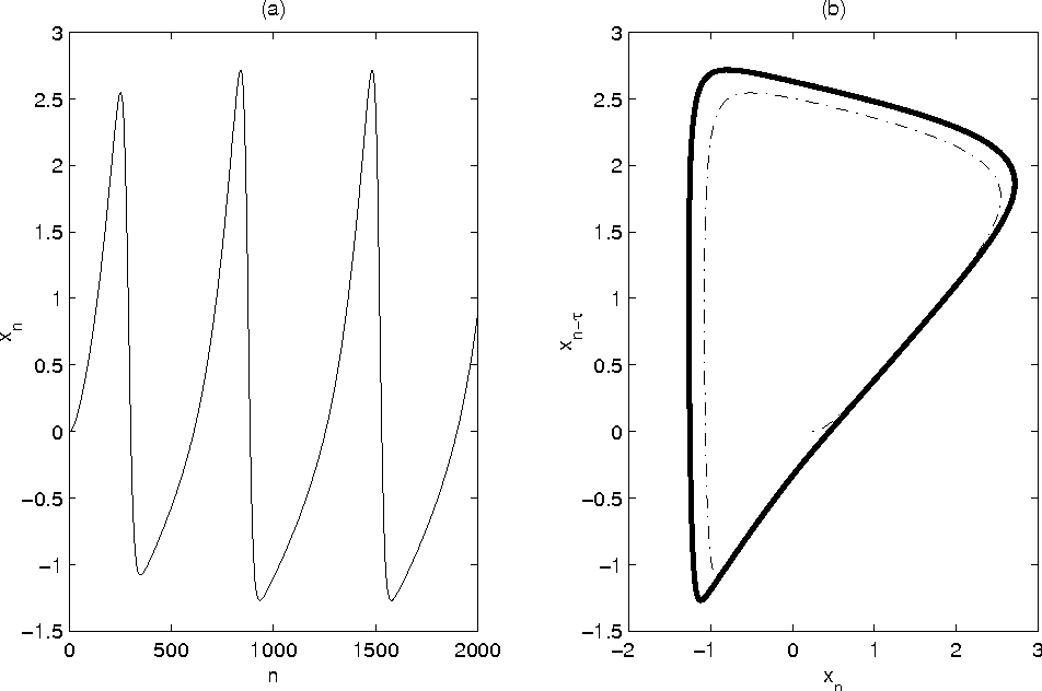 Fig. 5. Typical vocal fold model behaviour xn with R = 0.03125, A = −0.0375, B = 0.000234, K = 3.906e − 6 and C = 0.0002343. (a) Time series xn, (b) Two-dimensional embedding of xn with embedding delay τ = 60. Thick black line is the limit cycle.
