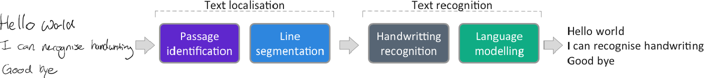 Figure 1 for A Computationally Efficient Pipeline Approach to Full Page Offline Handwritten Text Recognition