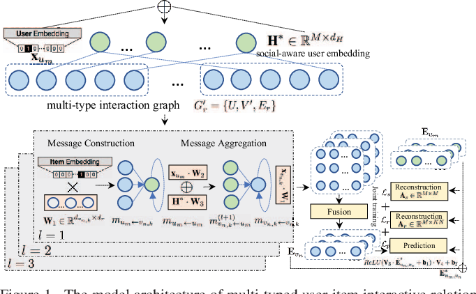Figure 1 for Global Context Enhanced Social Recommendation with Hierarchical Graph Neural Networks