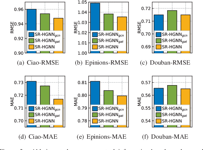 Figure 3 for Global Context Enhanced Social Recommendation with Hierarchical Graph Neural Networks