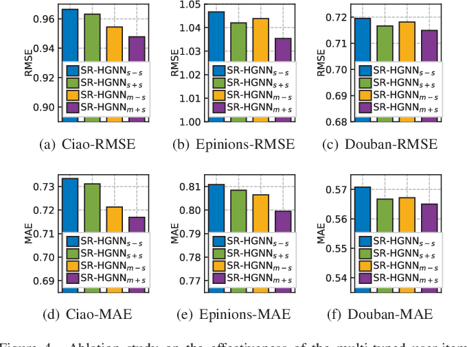 Figure 4 for Global Context Enhanced Social Recommendation with Hierarchical Graph Neural Networks