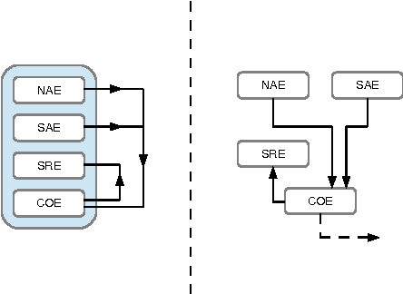 Figure 2: The flow of information and hierarchy of engines within a CRM