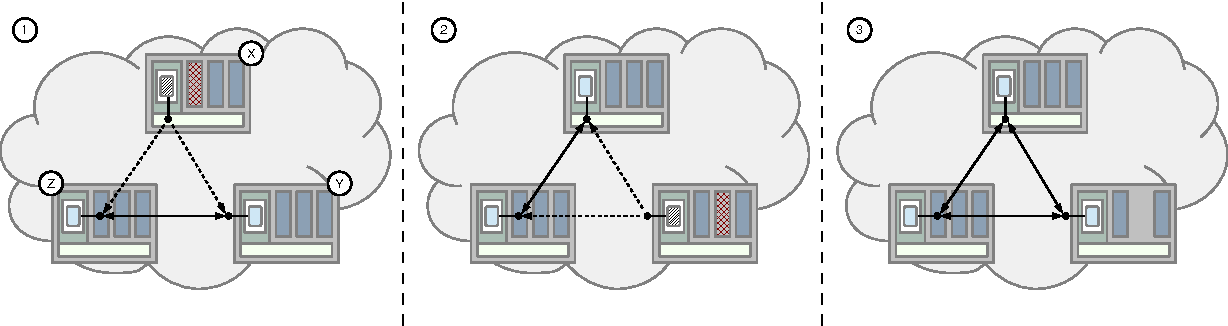 Figure 3: Message exchange and system state in the presence of malware during service migration