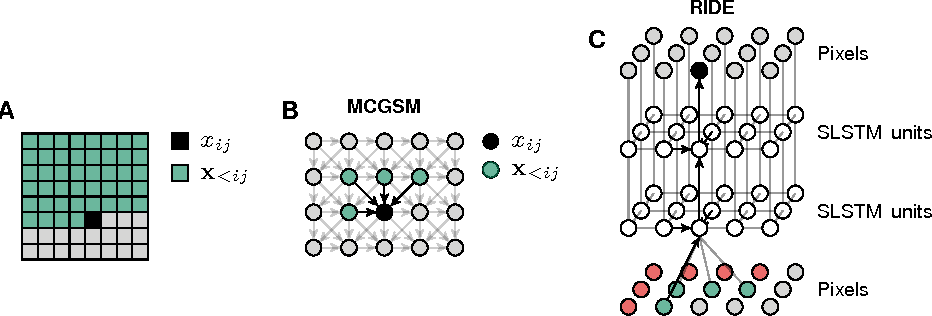 Figure 1 for Generative Image Modeling Using Spatial LSTMs