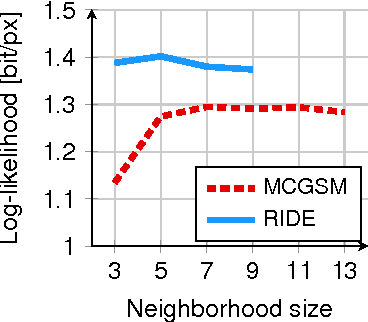 Figure 4 for Generative Image Modeling Using Spatial LSTMs